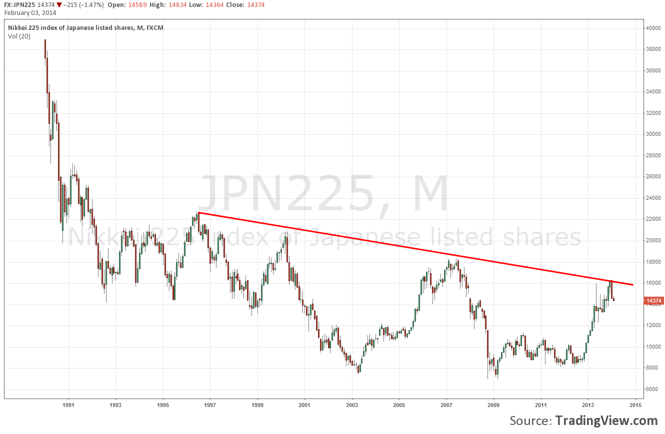 NIKKEI-225-index-monthly