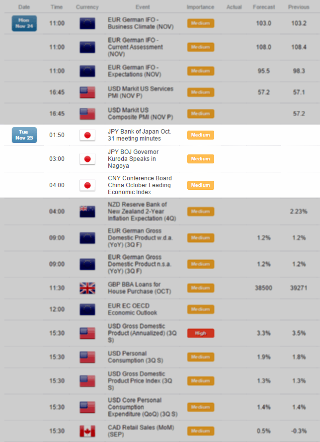 Forex economic calendar gmt