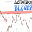 Activision and Twitter stock analysis after earnings
