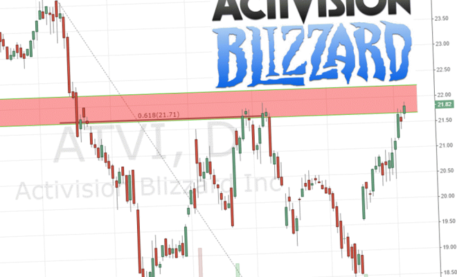 activision-blizzard-stock-analysis