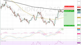 Four Reasons Why I Am Short AUD/NZD